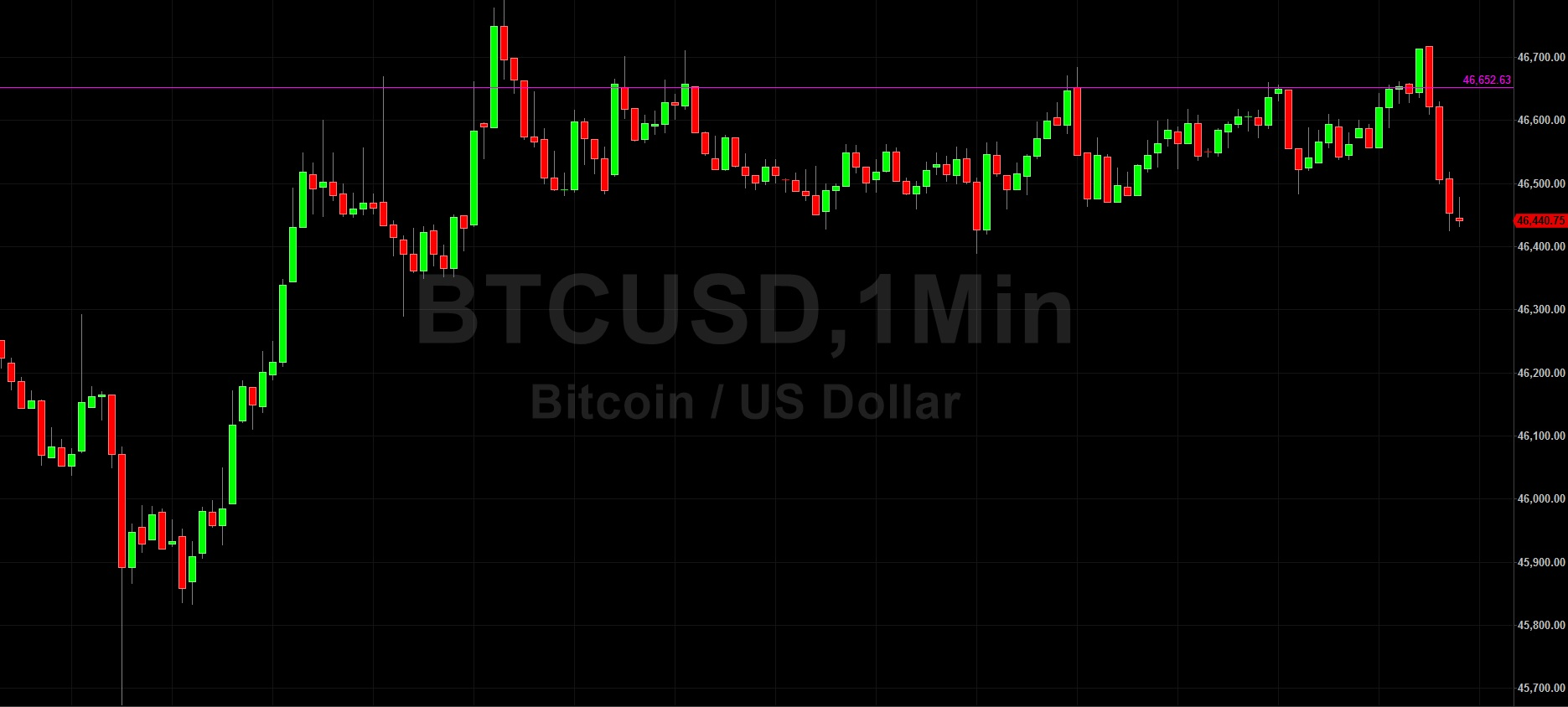 BTC/USD Orbiting 46652 Technical Level After Rout:  Sally Ho's Technical Analysis 9 September 2021 BTC